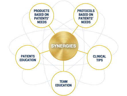 Creating synergies