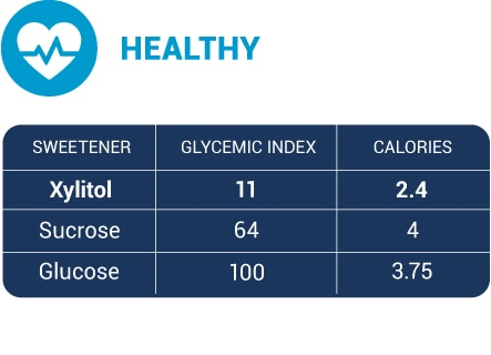 table showing xylitol has a lower glycemid index and calories than sucrose and glucose