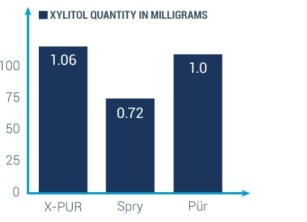 graph showing x-pur has the most xylitol per piece
