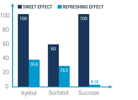 graph showing xylitol has a the same sweet effect as sucrose but more refreshing effect